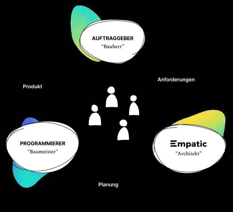 Empatic, unsere Auftraggeber und Programmierer arbeiten zusammen und stellen die Benutzer in den Mittelpunkt.