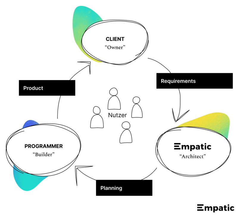 Empatic, our clients, and developers work together centered around the users.