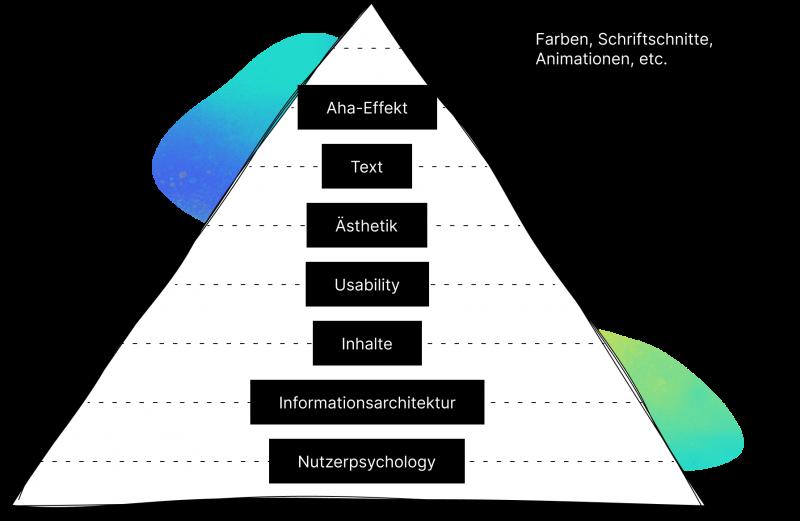 UX-Pyramid mit UI und Ästhetik aufbauend Inhalt, Informationsarchitektur und Nutzerpsychologie.