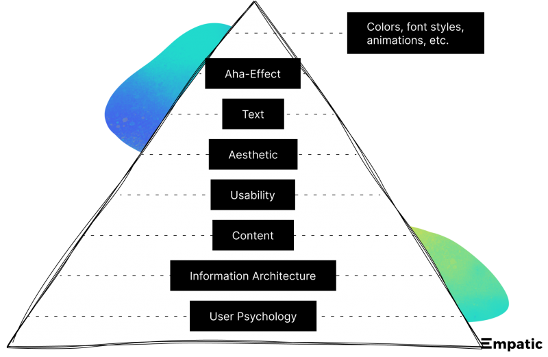 UX pyramid with UI and visual design building upon content, information architecture and user psychology.