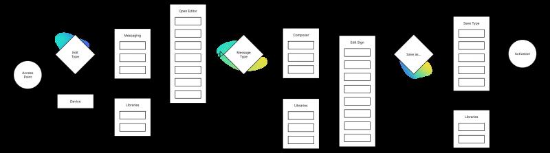 MyCity User-Flow und Informationsarchitekturdiagramm.