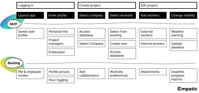 Design Diagramm der ARGE Baustahl Anwendung.