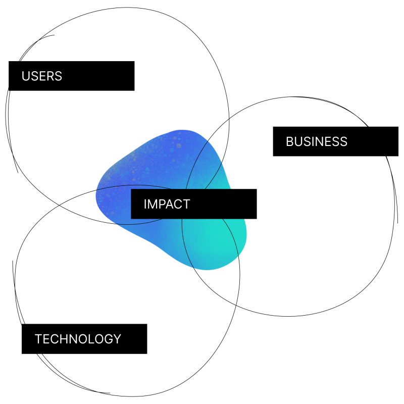 A Venn diagram showing how we create impact at the intersection of users, business and technology.